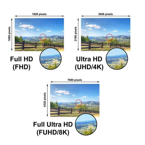 360 Grad Kamera unterschiedliche Auflösung