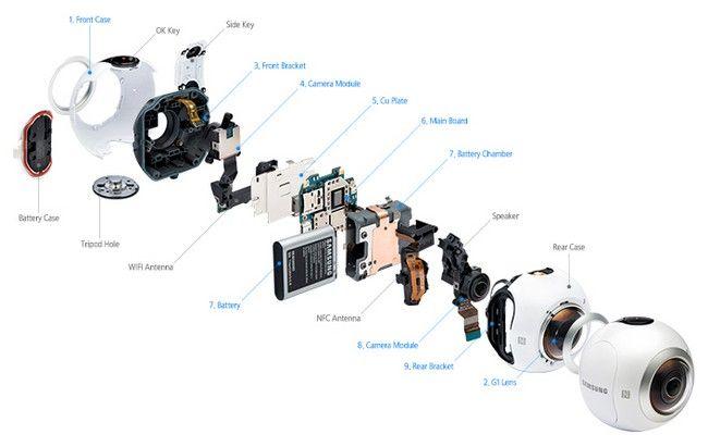 Samsung Gear 360 Action Kamera Aufbau