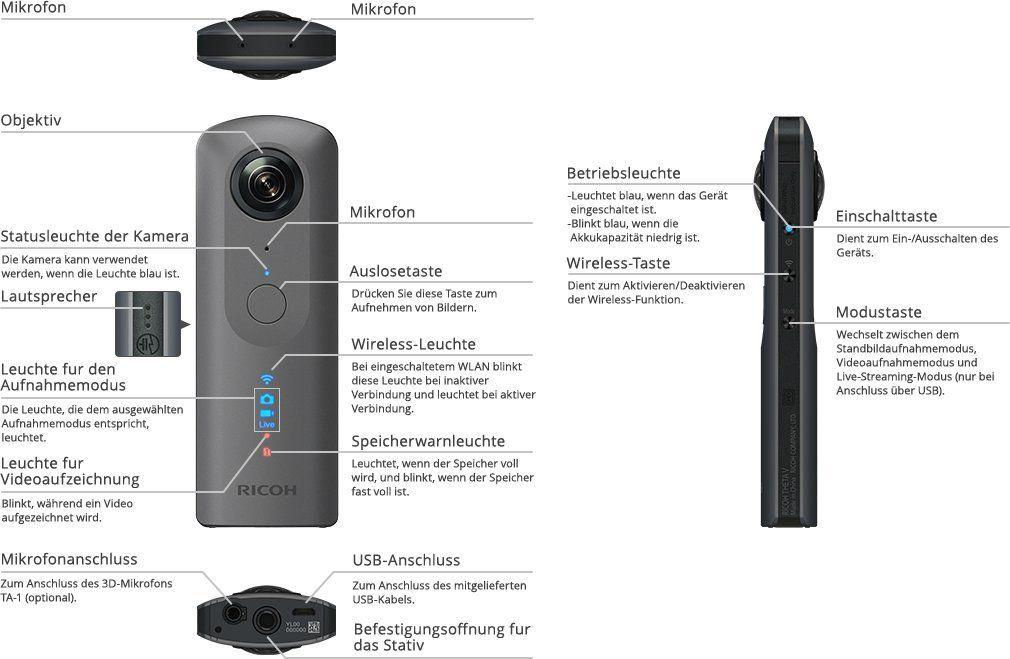 Ricoh THETA V 360 Grad Sphärenkamera detaillierte Beschreibung der einzelnen Parts